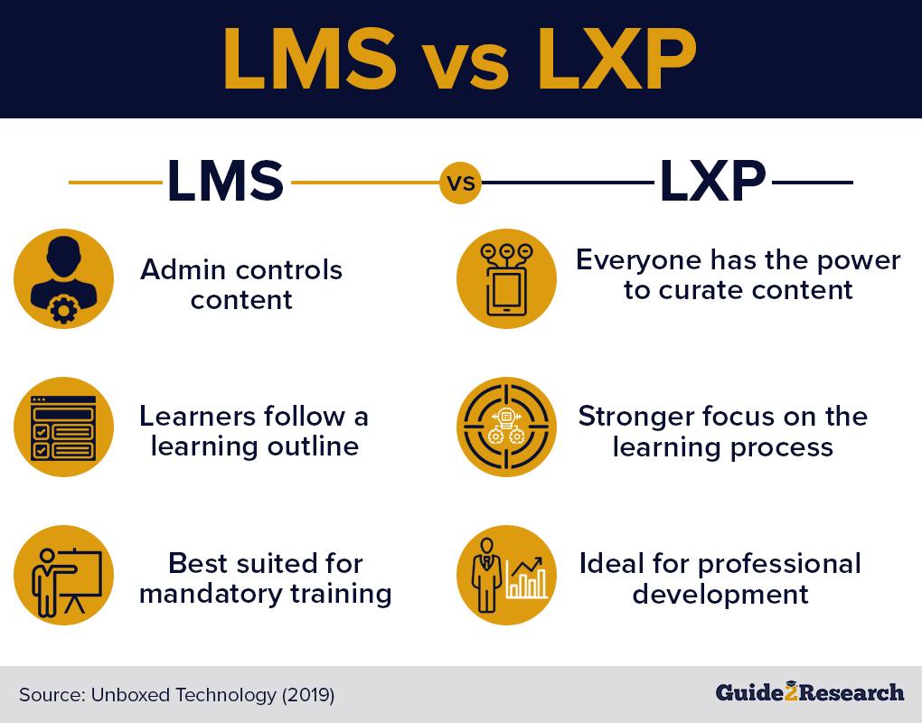 LMS vs LXP