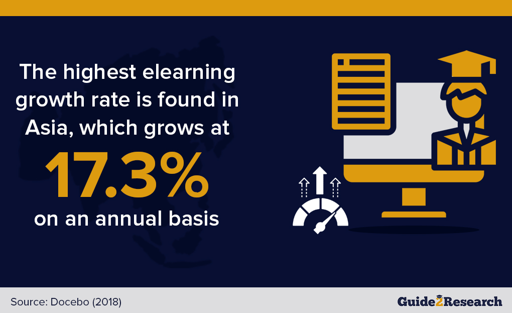 region with highest elearning growth rate