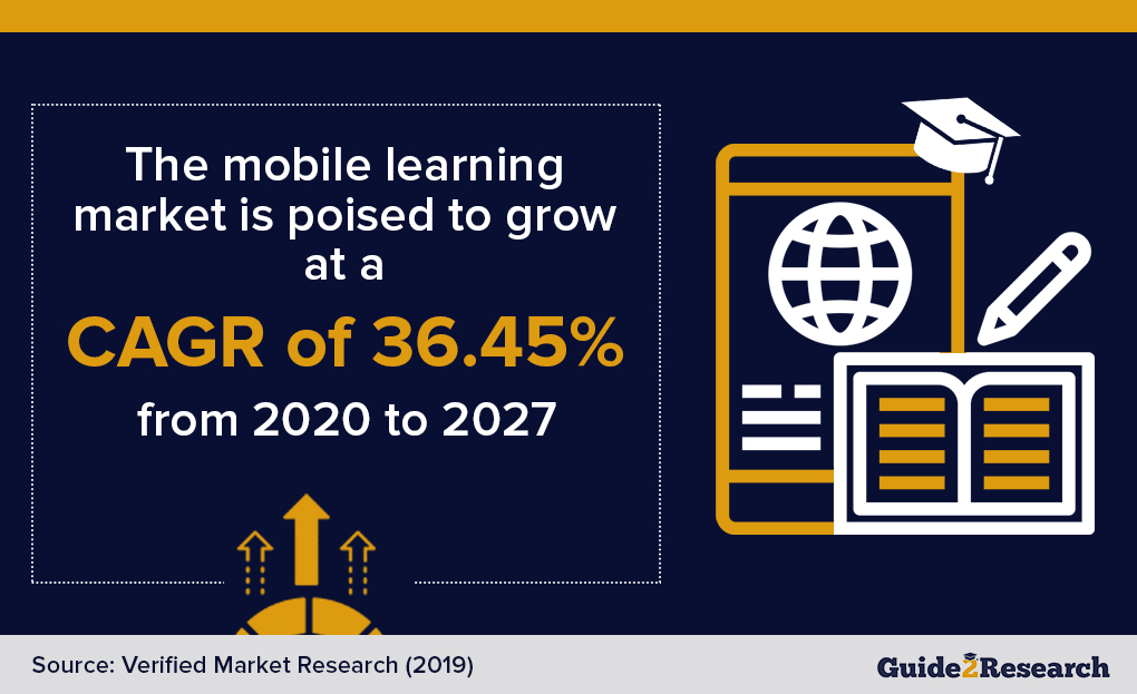 mobile learning cagr
