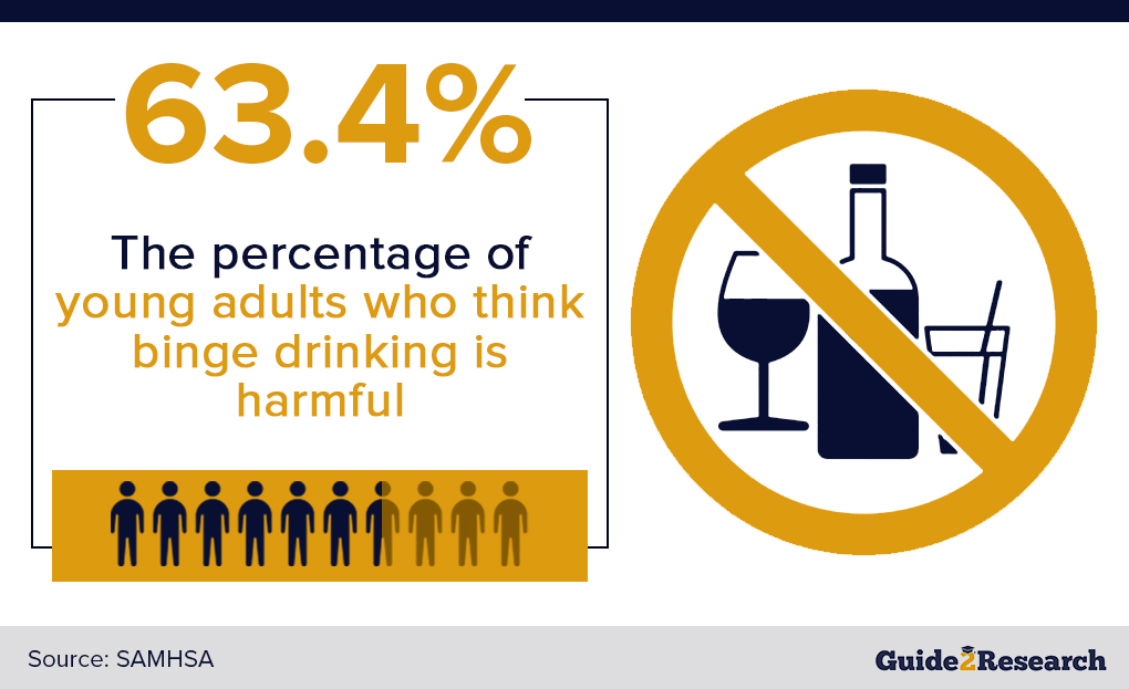 perceived harmfulness of binge drinking
