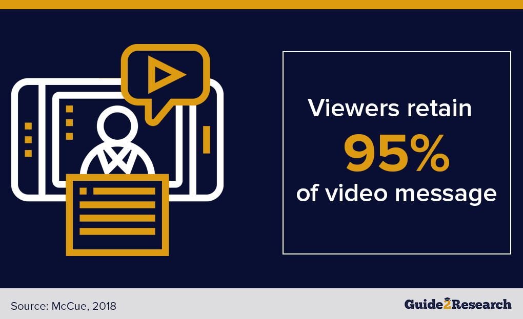 percentage that viewers recall of video message