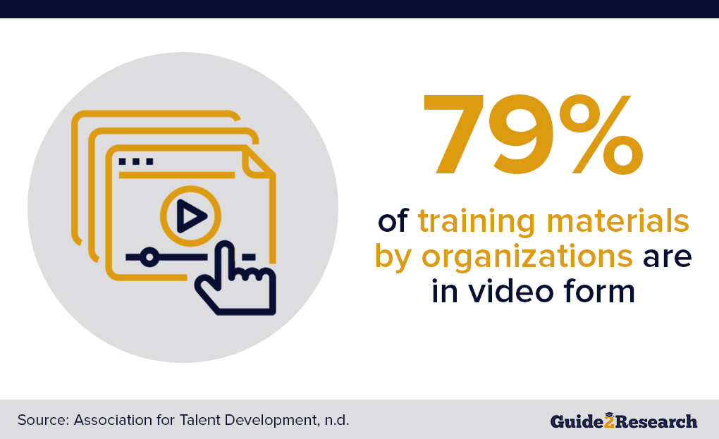 percentage of training materials in video form