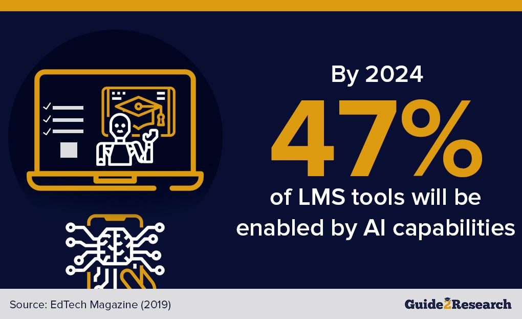 AI capabilities to enhance LMS