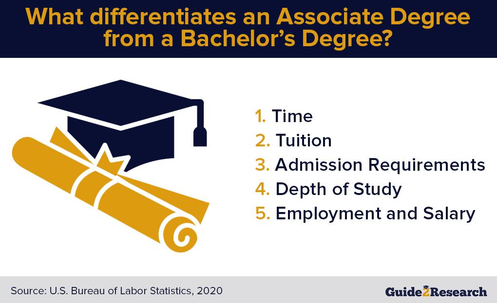 associate degree vs. bachelor's degree