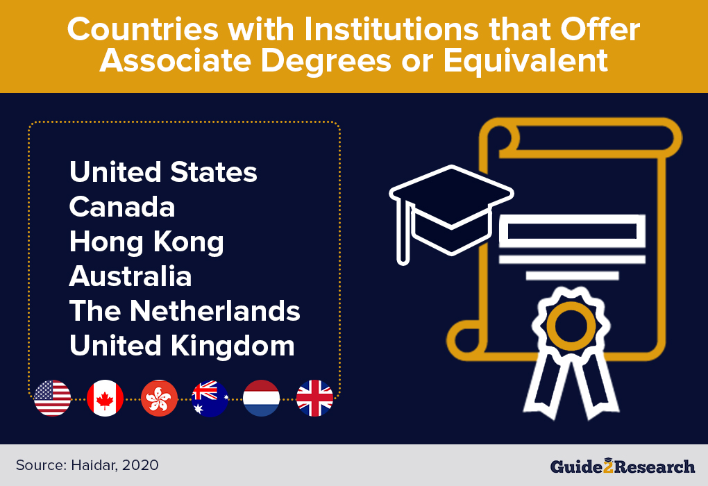 countries that offer associate degree