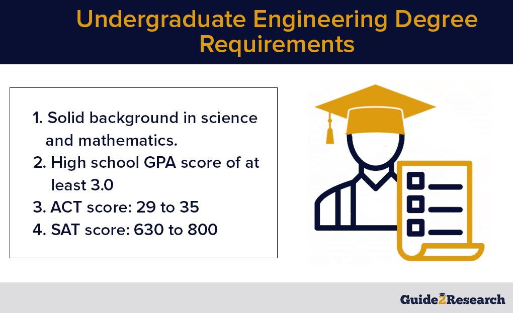undergraduate engineering degree requirements