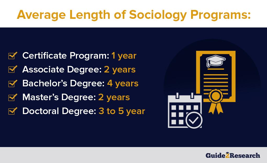 average length of sociology programs
