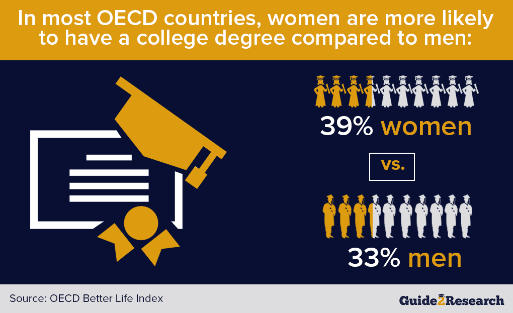 ratio of women vs women college degree graduates, OECD