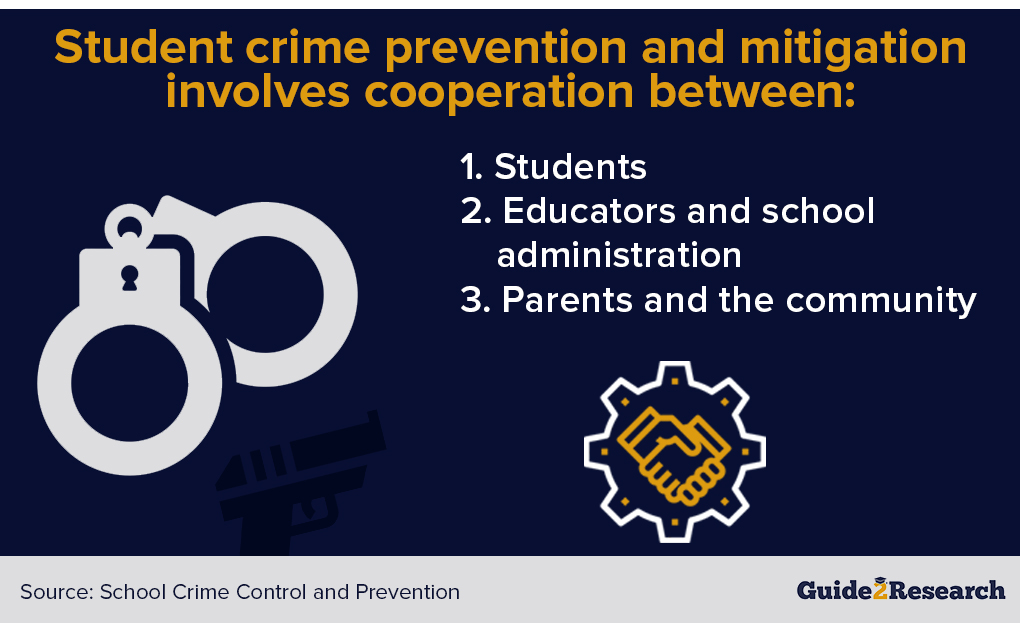 student crime prevention and mitigation