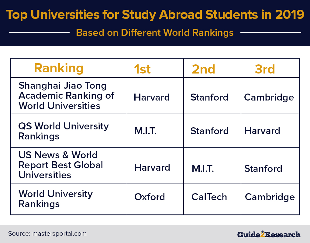 top universities for study abroad students