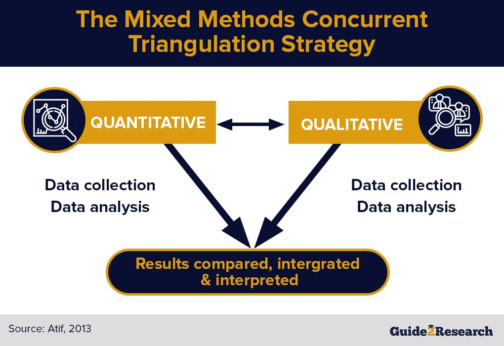 mixed methods concurrent triangulation strategy