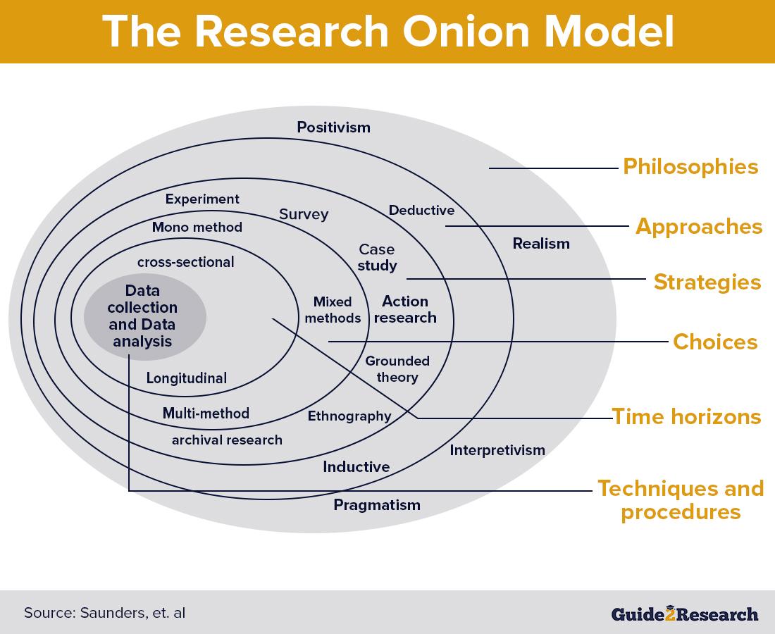 research onion model