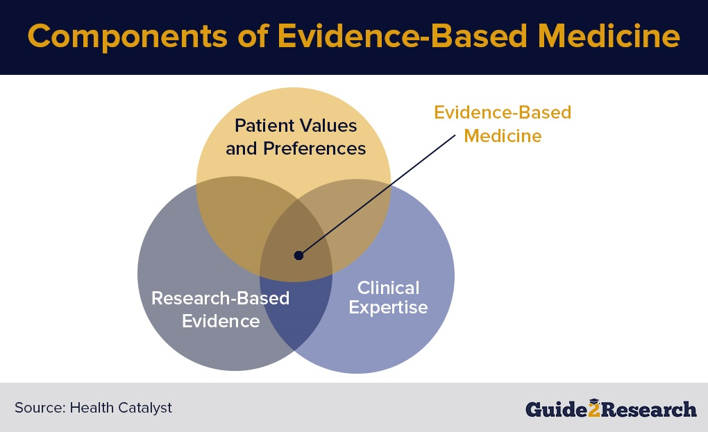 Components of EBM