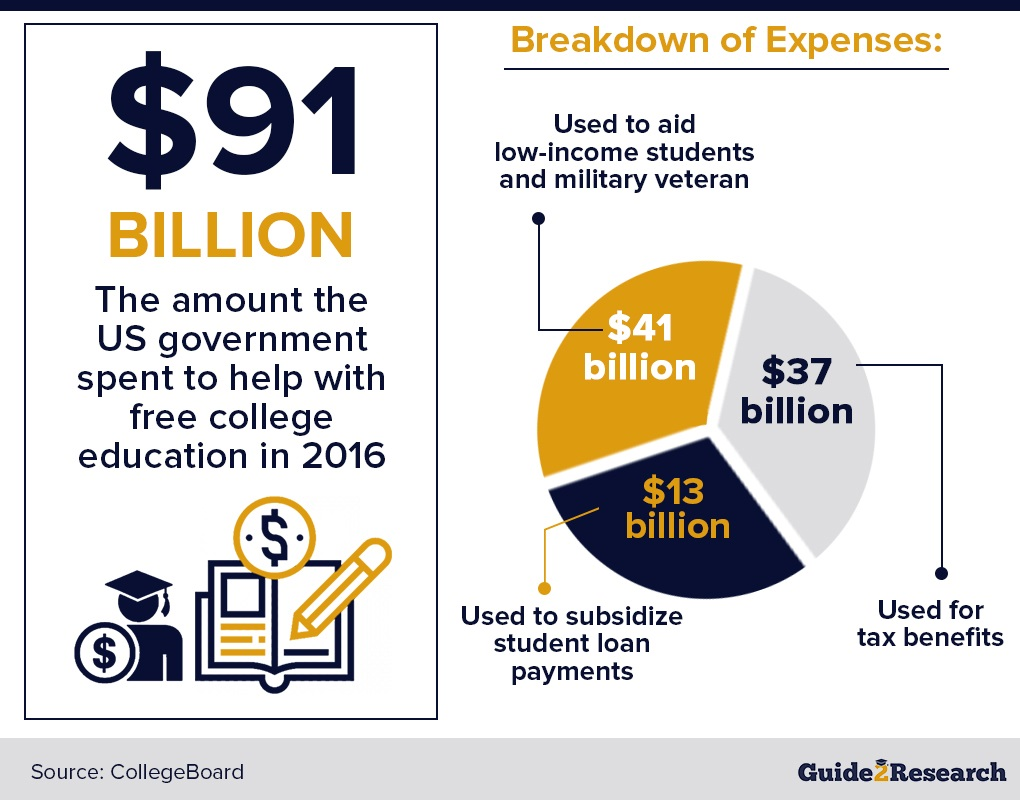US government expenses on free college education