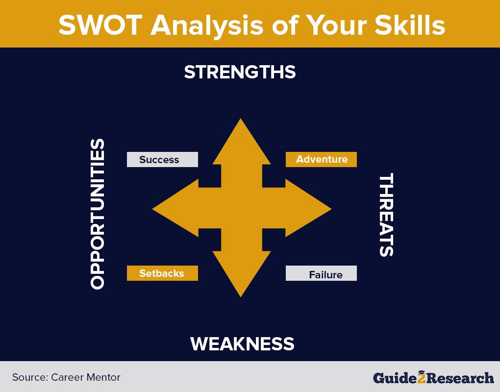 SWOT analysis of skills