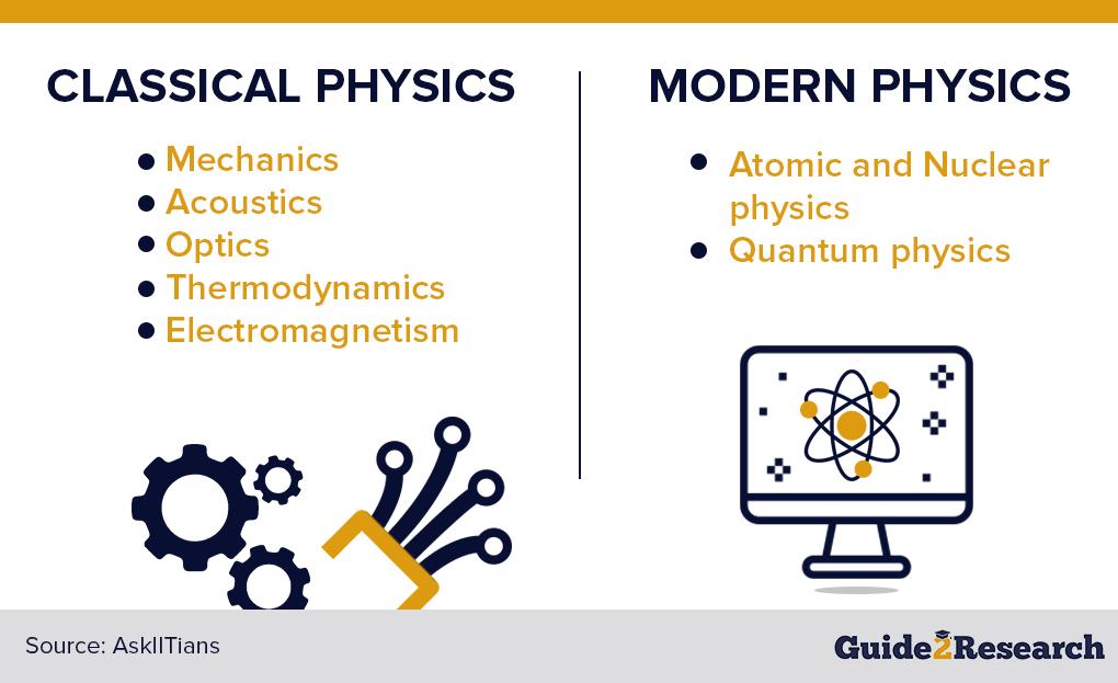 classical vs modern physics