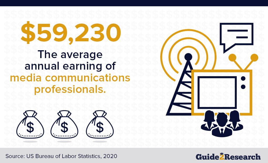 average salary of media communications professionals