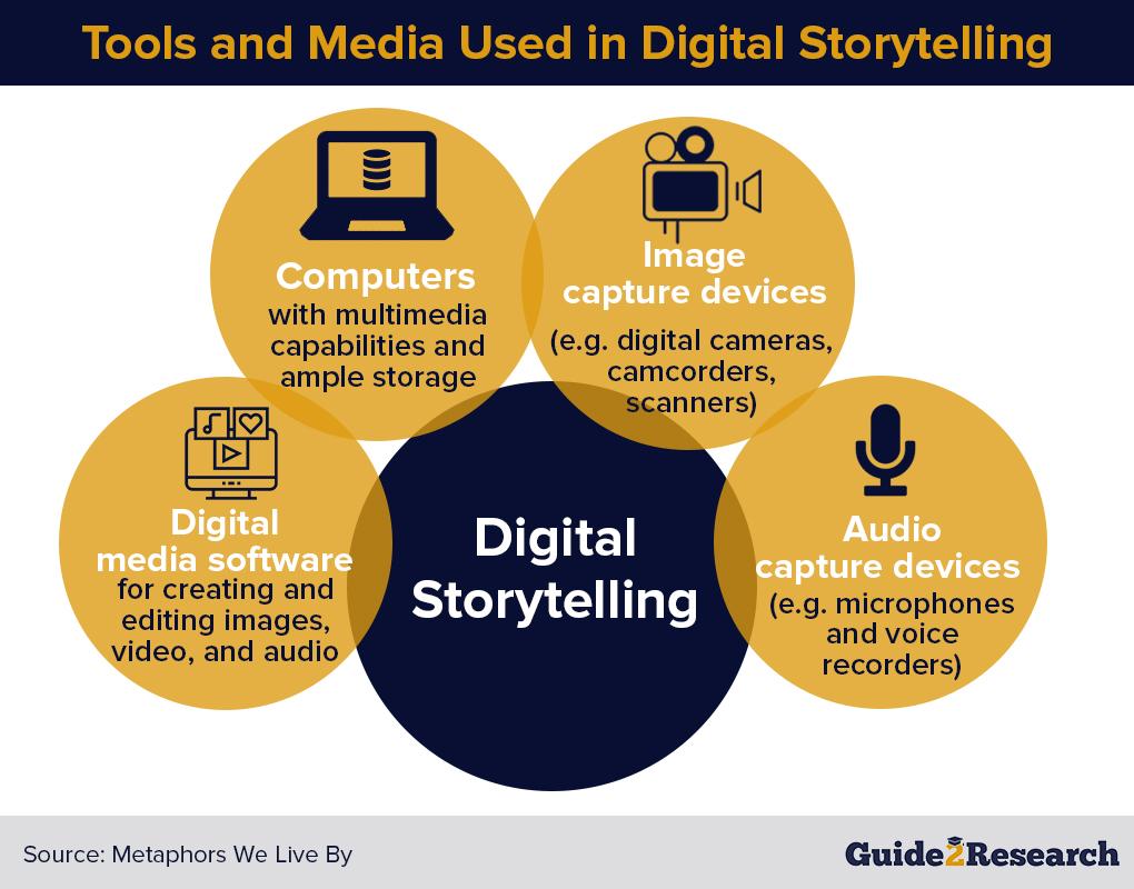 tools for digital storytelling