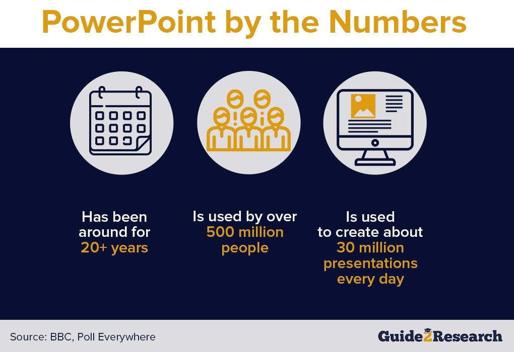 PowerPoint by the Numbers