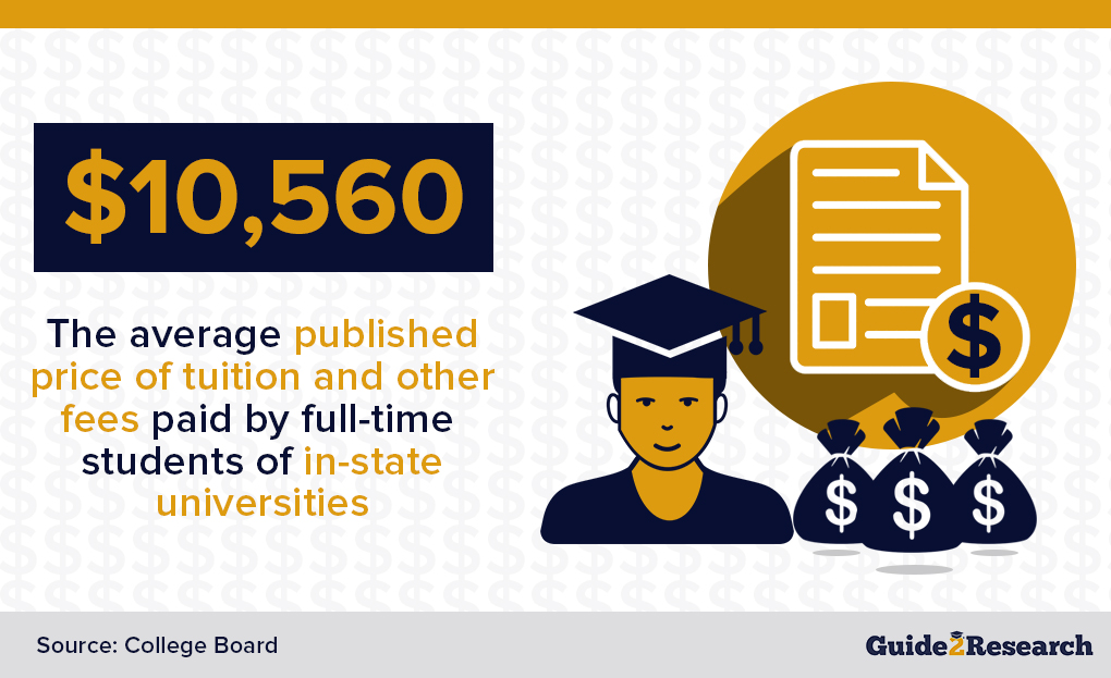 average published price of tuition and other fees