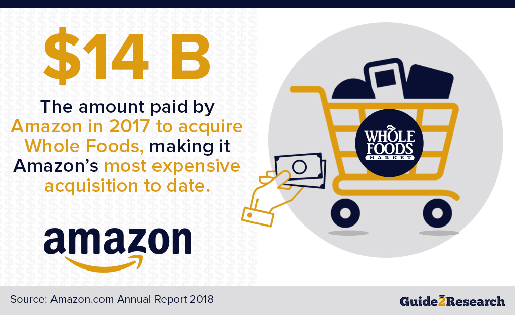 AWS acquisition of Whole Foods, price