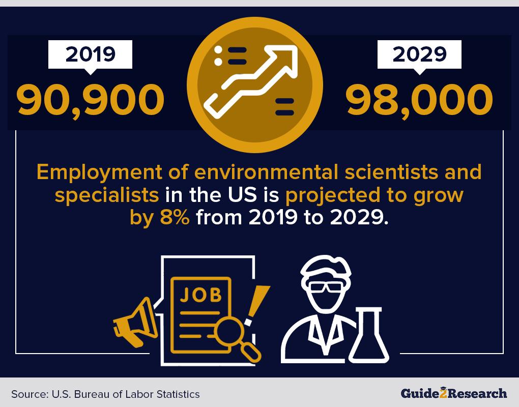 environment scientist employment