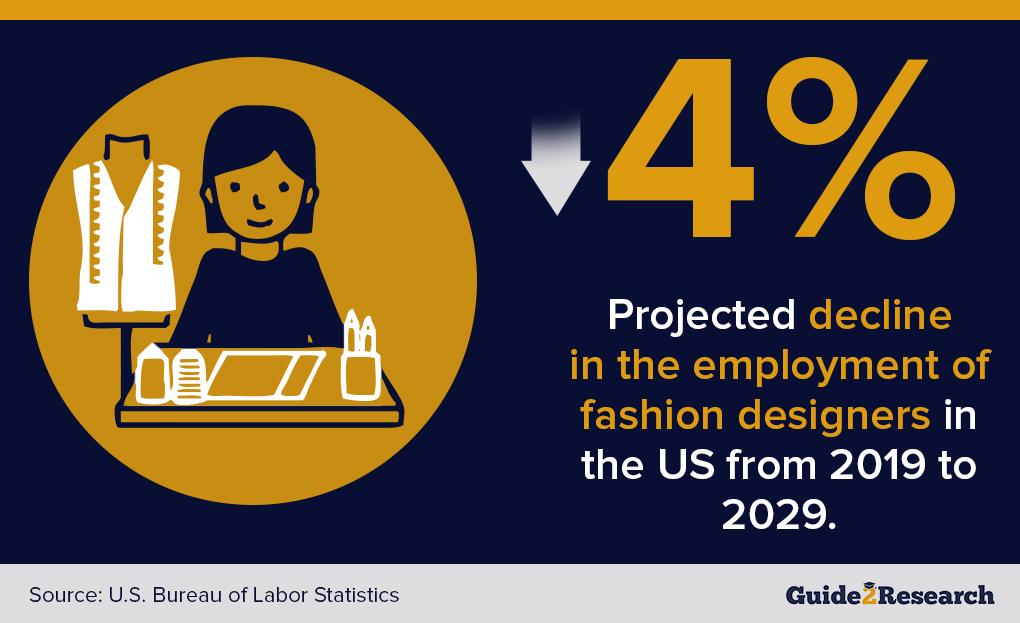 fashion designer employment