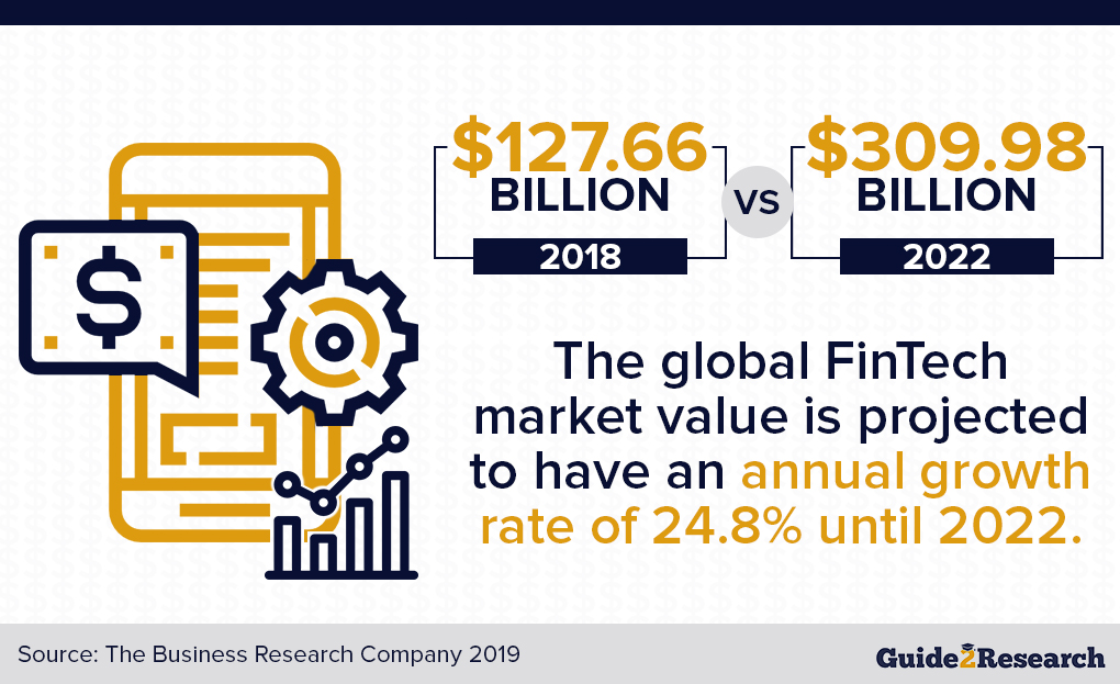 Fintech education growth rate