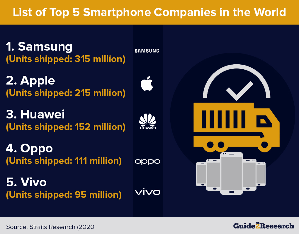top 5 mobile vendors