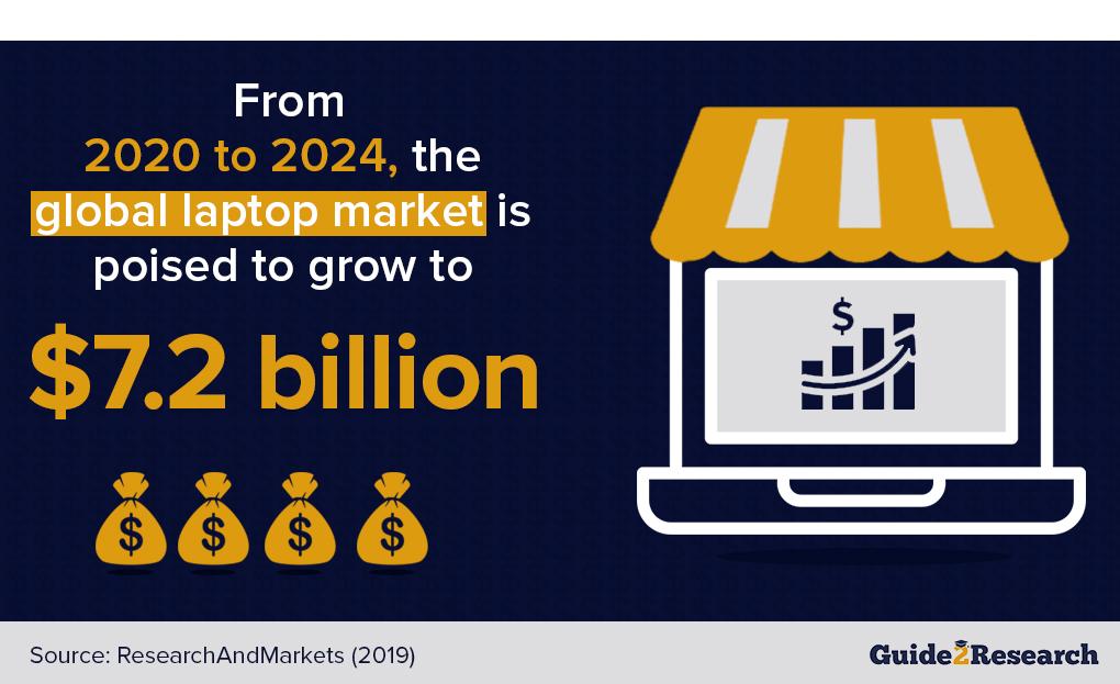 global laptop market growth