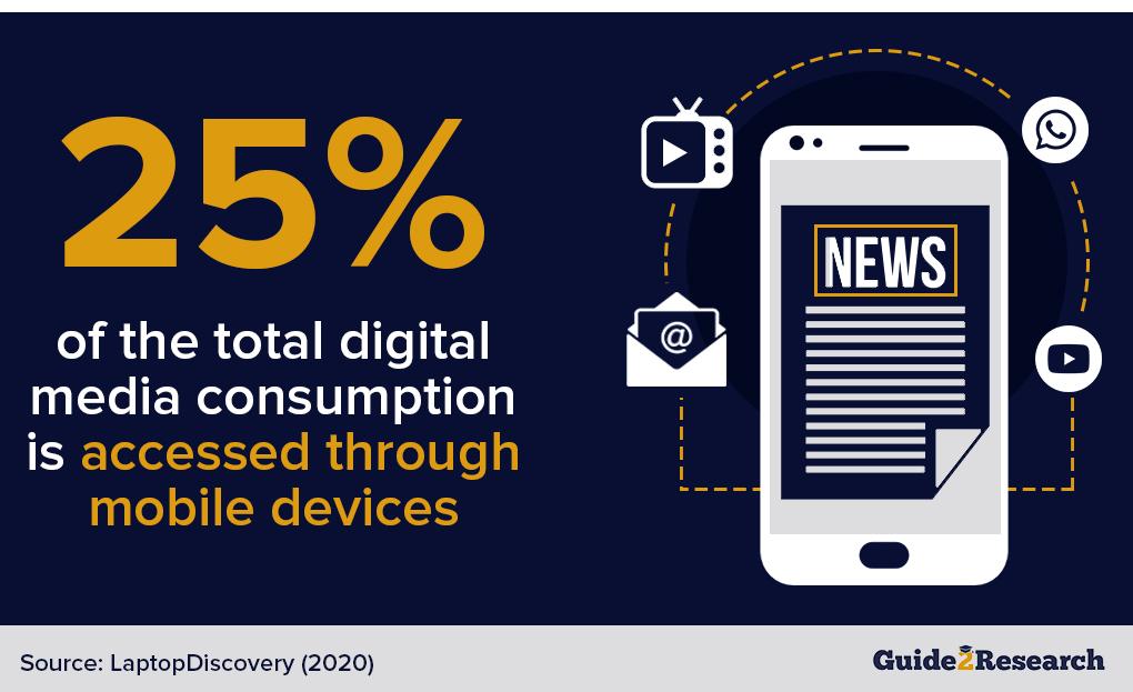 mobile digital media consumption