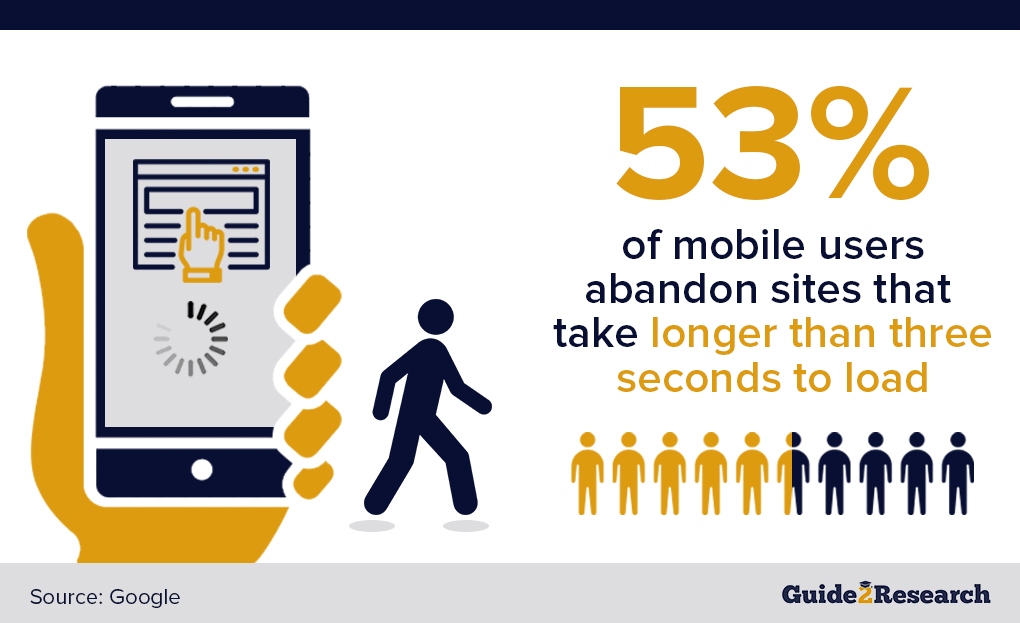 site abandonment, mobile users