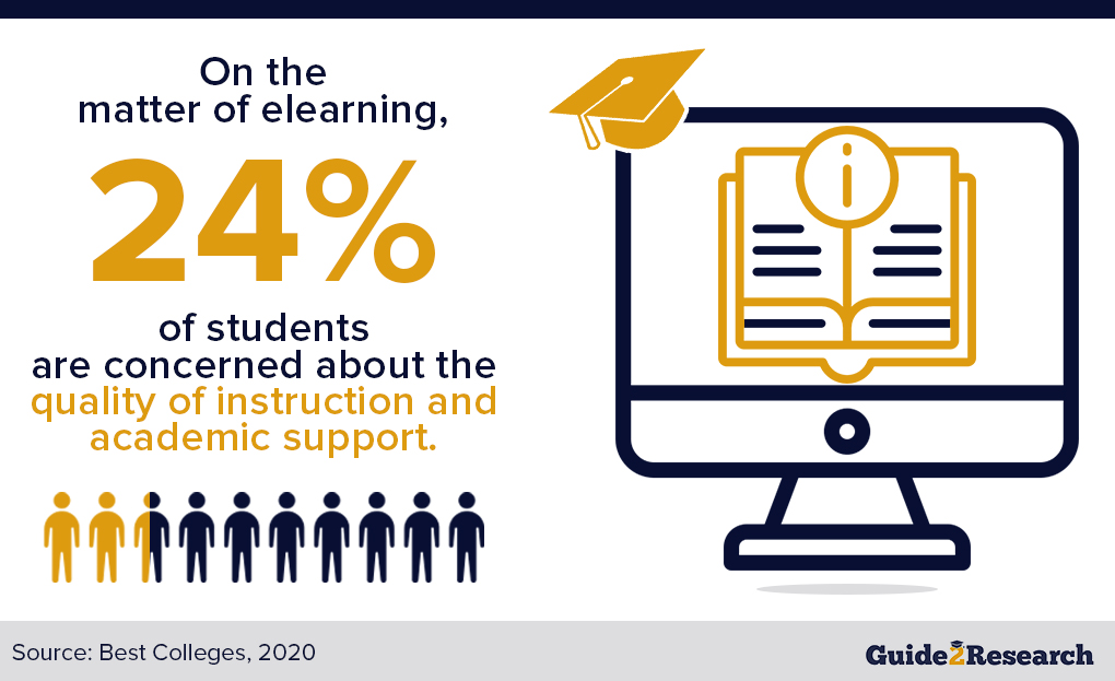 student concern, elearning