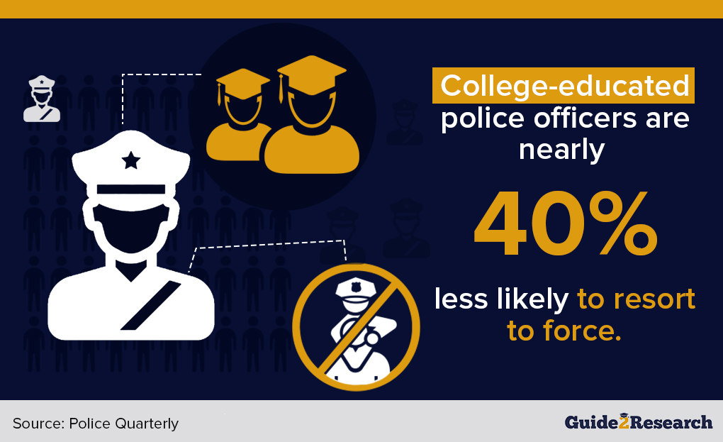 college and police brutality