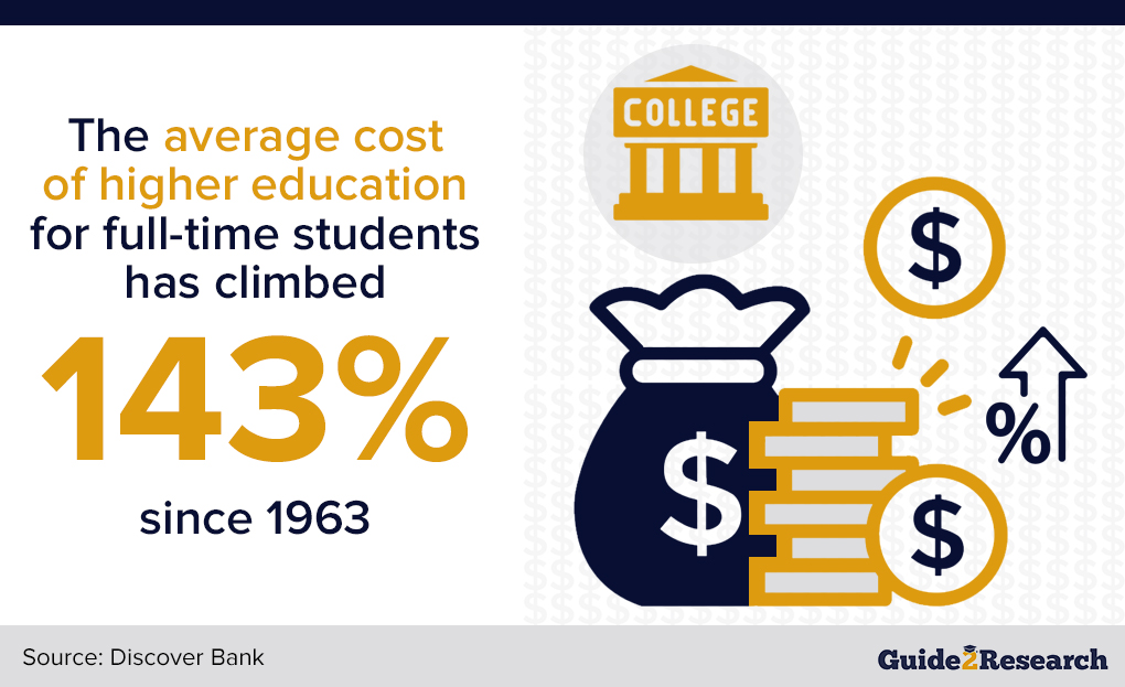 average cost of higher education