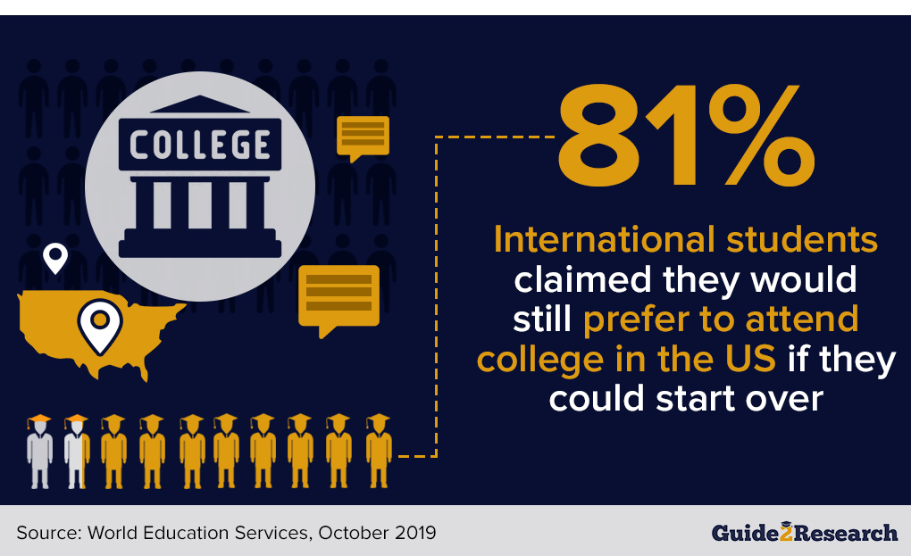 perception of international students on U.S. colleges