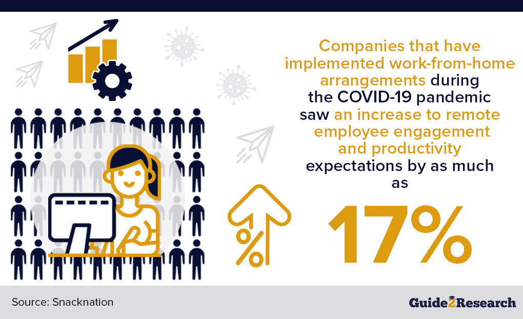engagement and productivity increase duing COVID and remote work settings