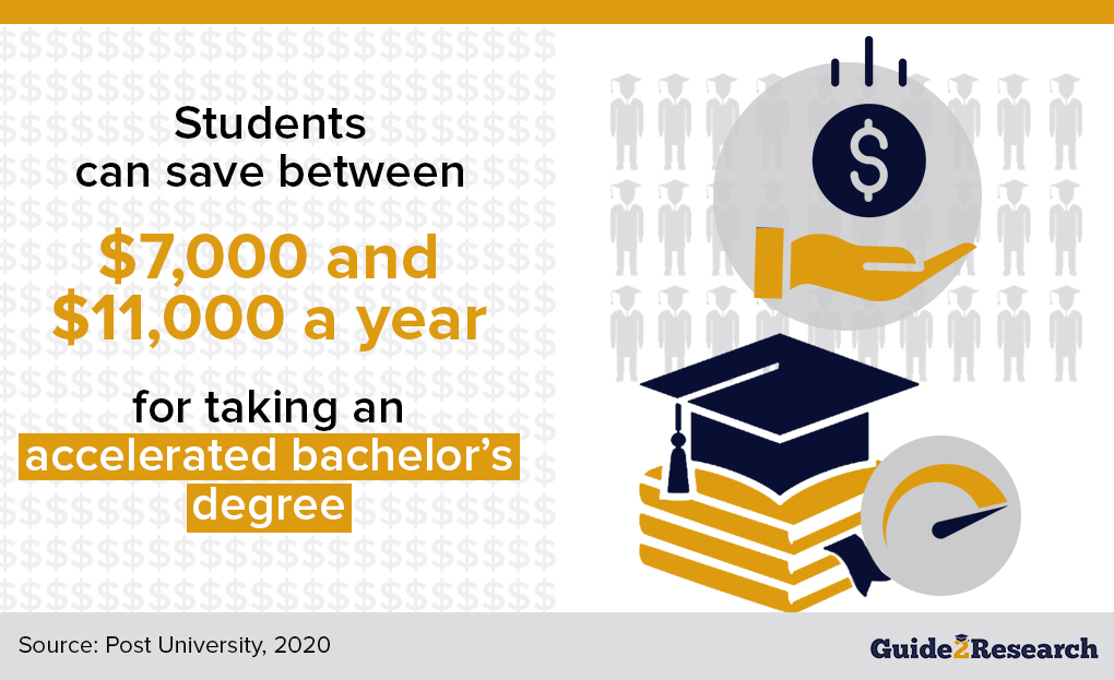 accelerated bachelor's degree savings