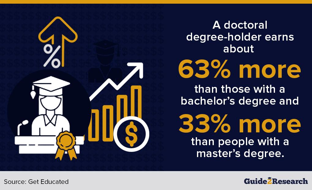 doctoral vs bachelor vs masteral earnings