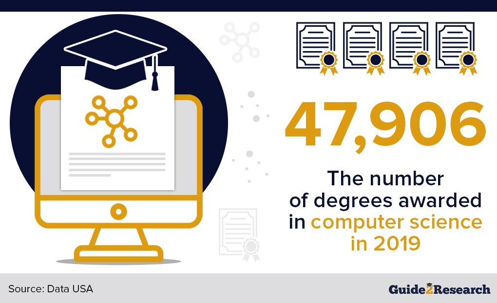 computer science degrees awarded