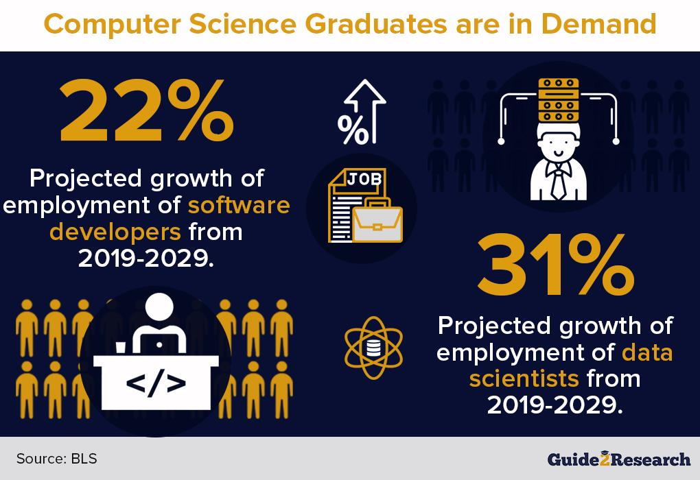 computer science graduates are in demand