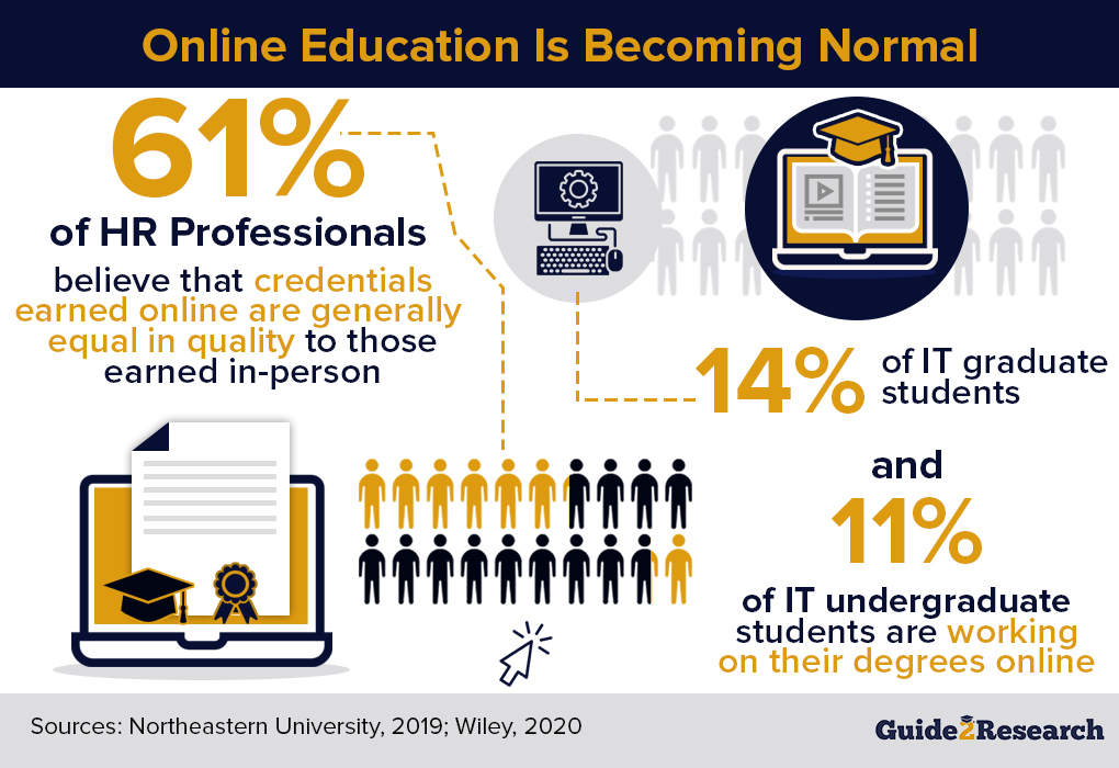 online education is becoming normal