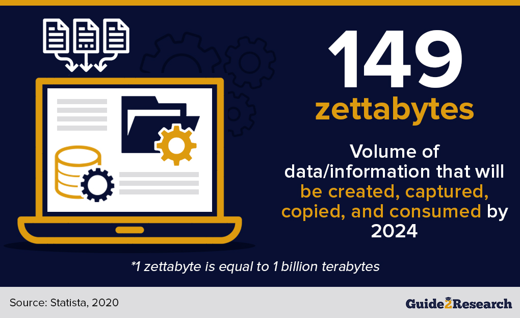 Volume of data consumed by 2024