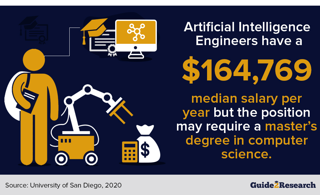 median pay, AI engineers