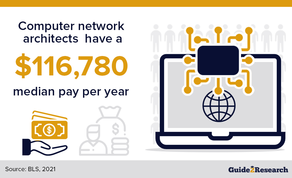 median pay, computer network architects