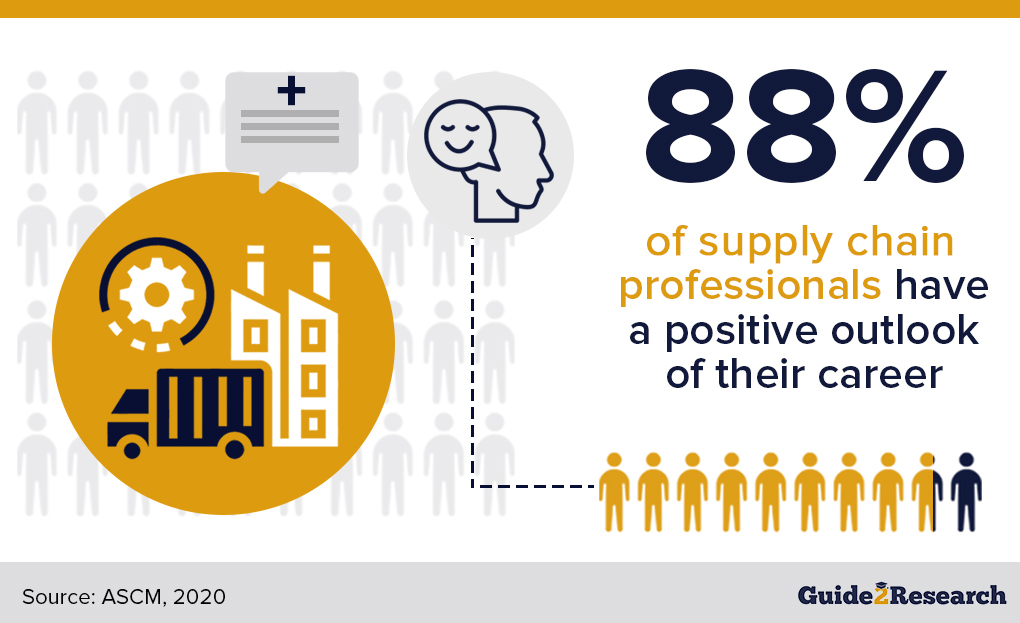 supply chain professionals who have a positive outlook of their career