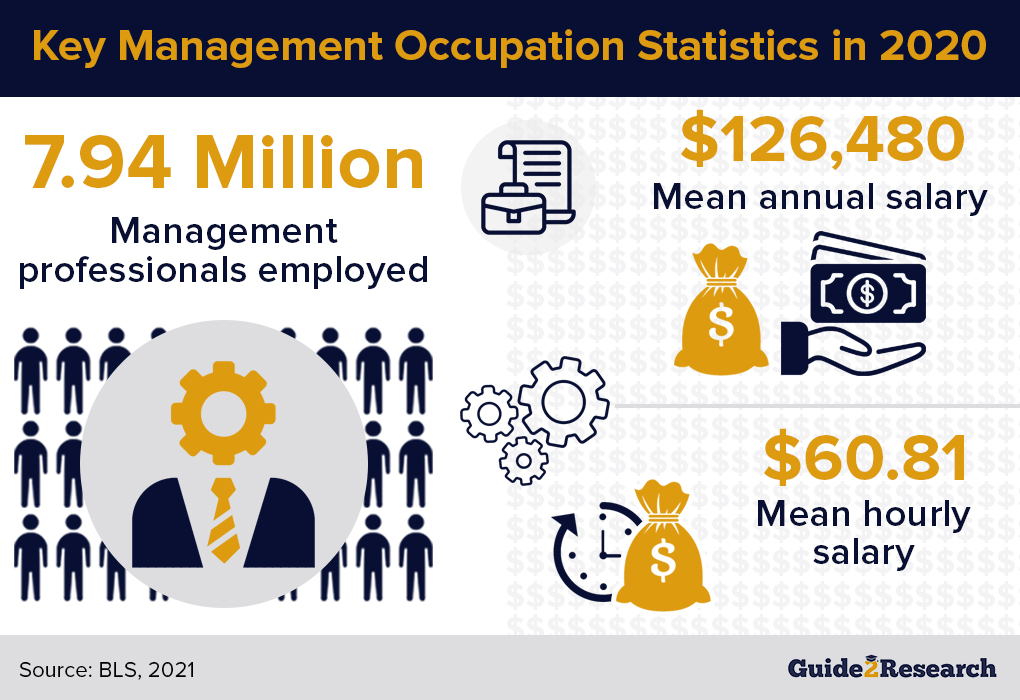 key management occupation statistics