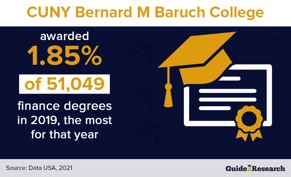 finance degrees-awarded-by-Bernard-M-Baruch-College