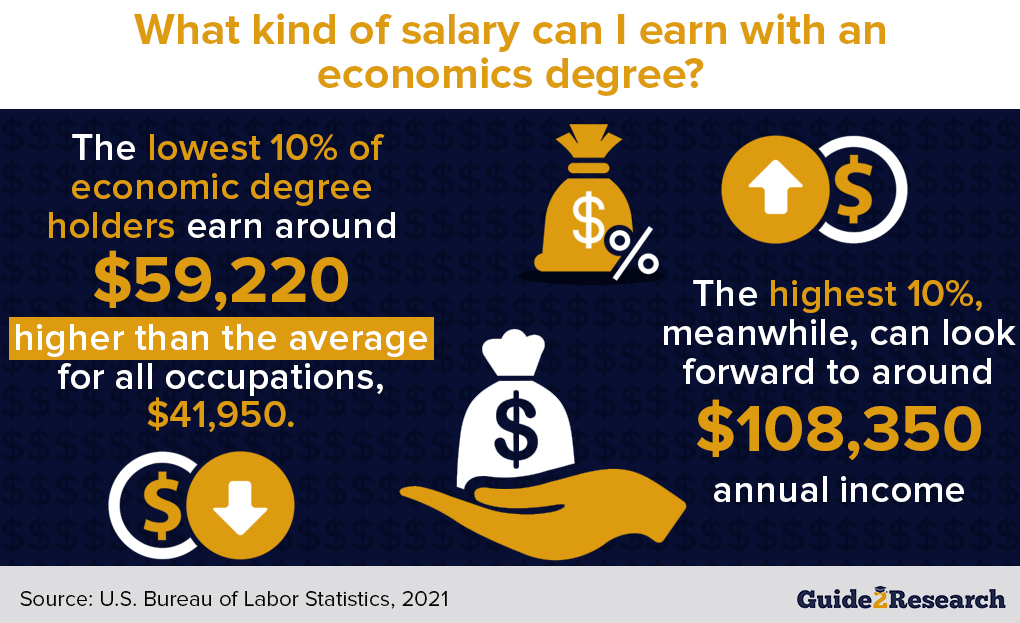 what kind of salary can I earn with an economics degree