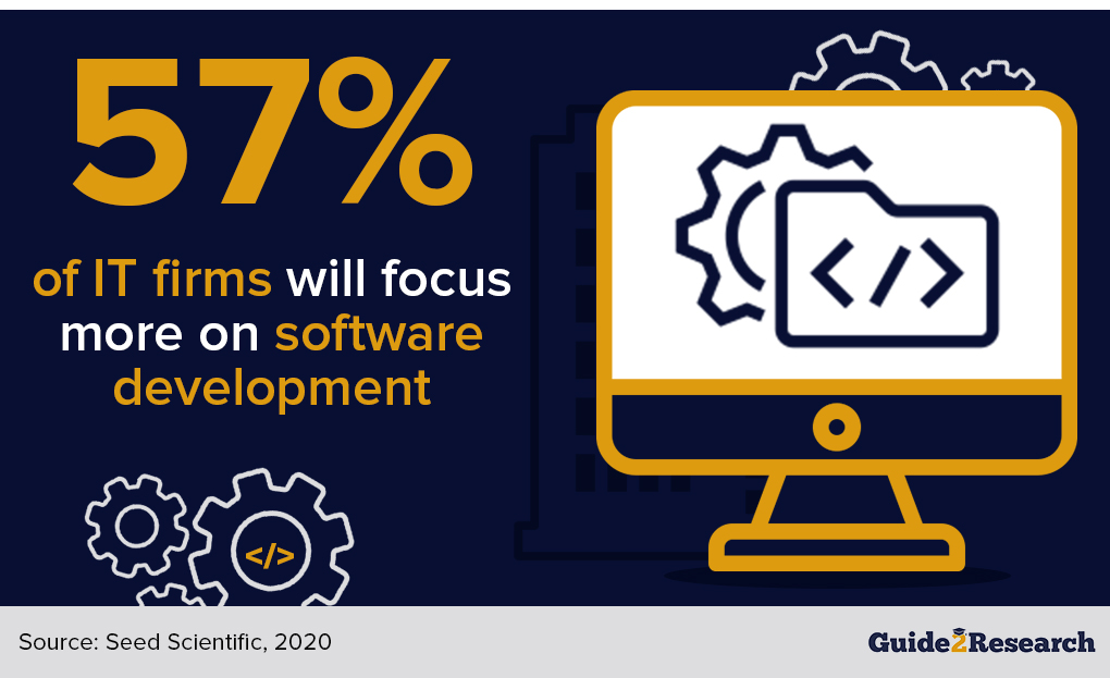 IT firms to focus more on software development